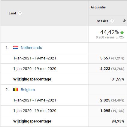 Bezoekersaantallen voor A.C. Koijen & Partners in de periode jan. t/m mei