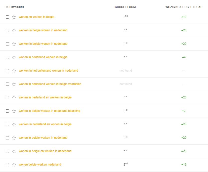 Resultaten binnen Google Mijn Bedrijf voor ackoijen.com
